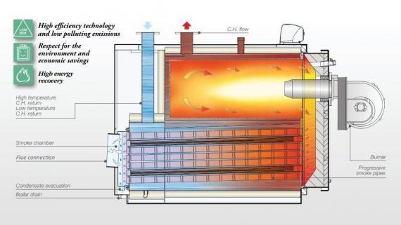 How Does A Natural Gas Boiler Work