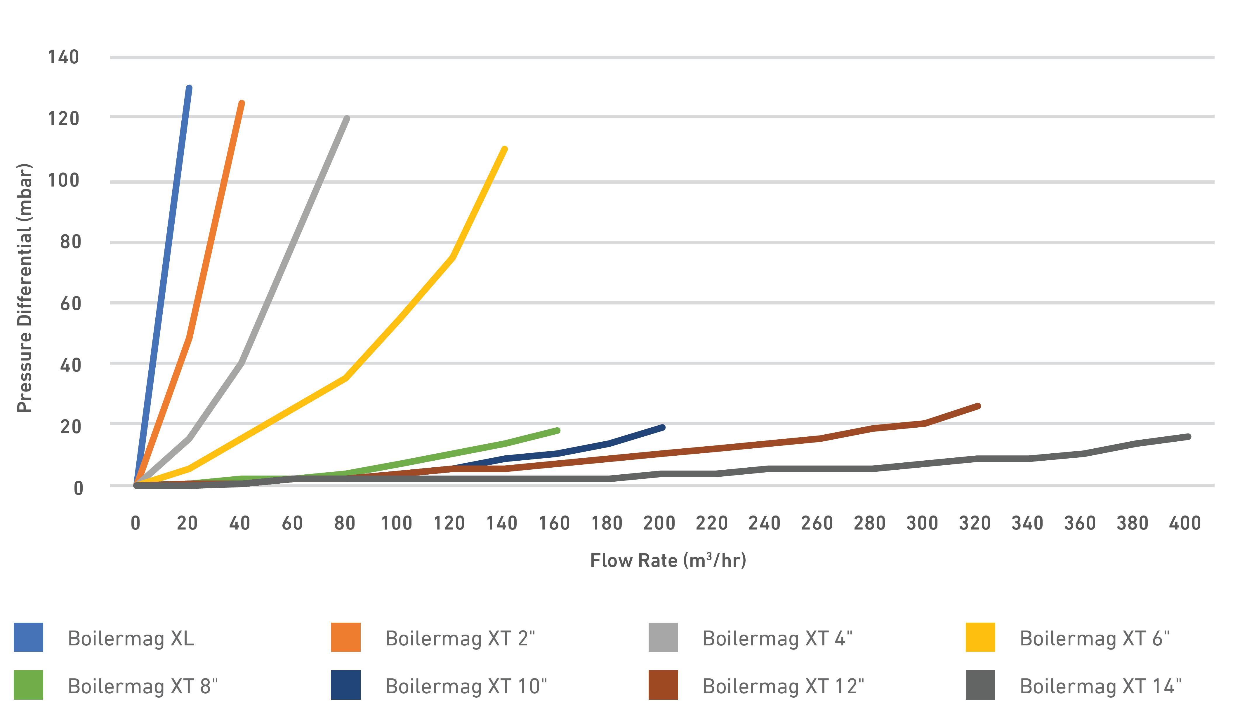 BoierMag Pressure Drop Data