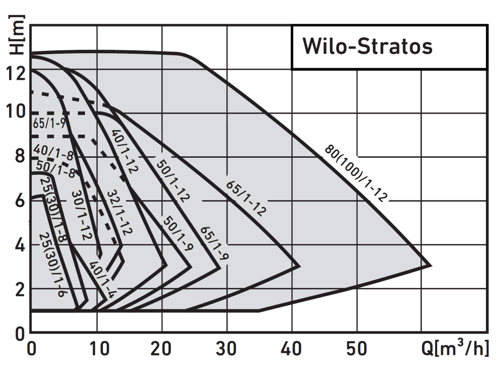 Wilo Stratos Pump Graph