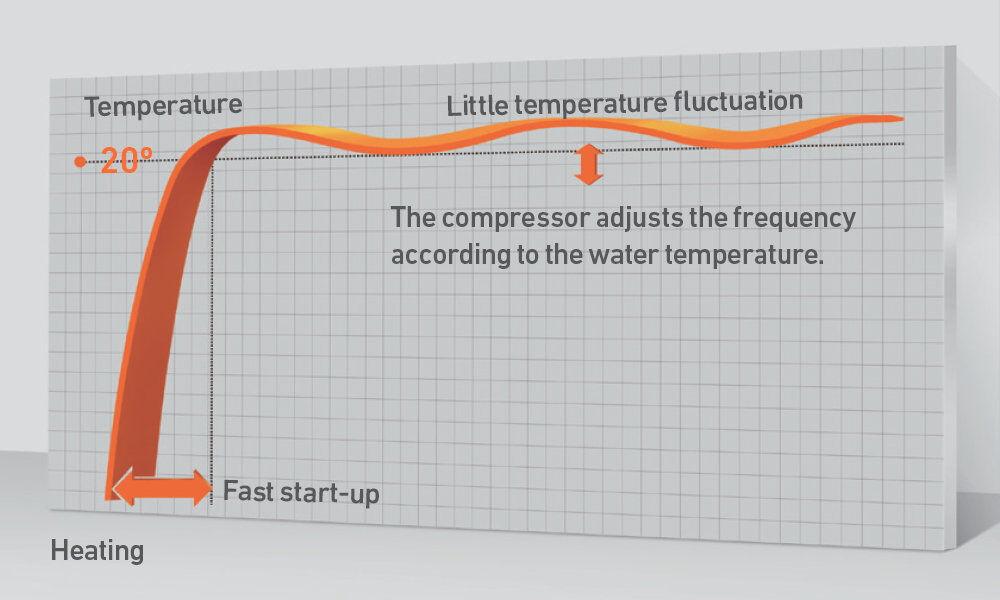 0.5ºC Precise Control