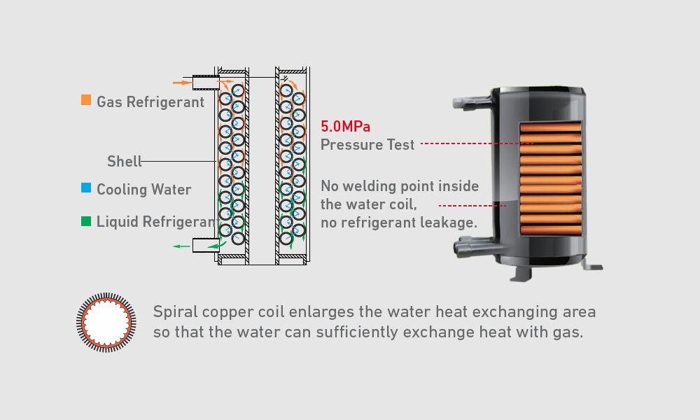 Tube-in-shell Heat Exchanger