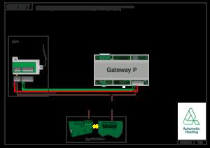 GATEWAY P App Tech Info 00338601